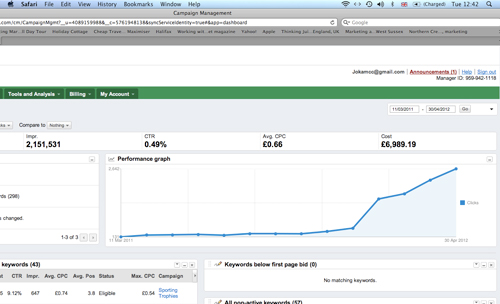 Adwords campaign management - performance graph